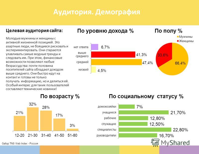 Аудитория. Демография Gallup TNS Web Index - Россия Целевая аудитория сайта: Молодые мужчины и женщины с активной жизненной позицией. Это азартные люди, не боящиеся рисковать и экспериментировать. Они стараются улавливать самые модные тренды и следов