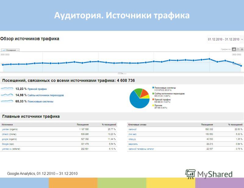 Аудитория. Источники трафика Google Analytics, 01.12.2010 – 31.12.2010