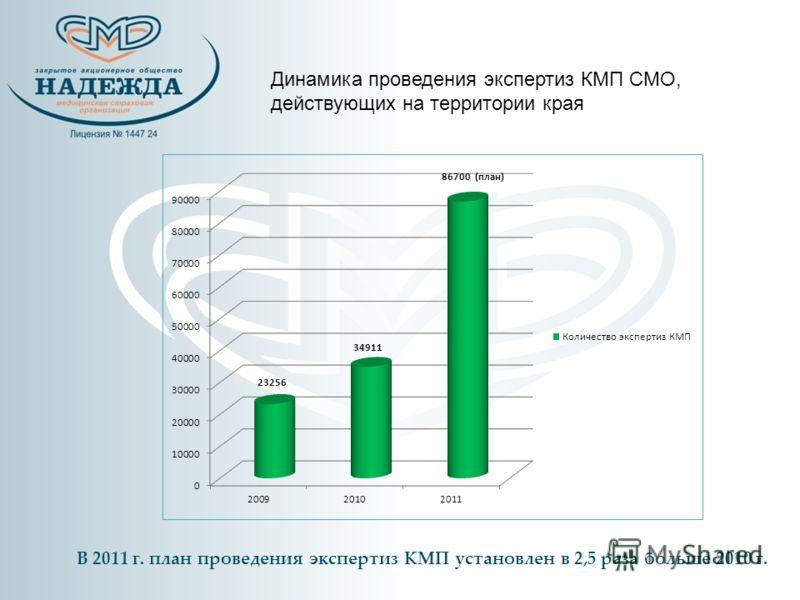 Динамика проведения экспертиз КМП СМО, действующих на территории края В 2011 г. план проведения экспертиз КМП установлен в 2,5 раза больше 2010 г.