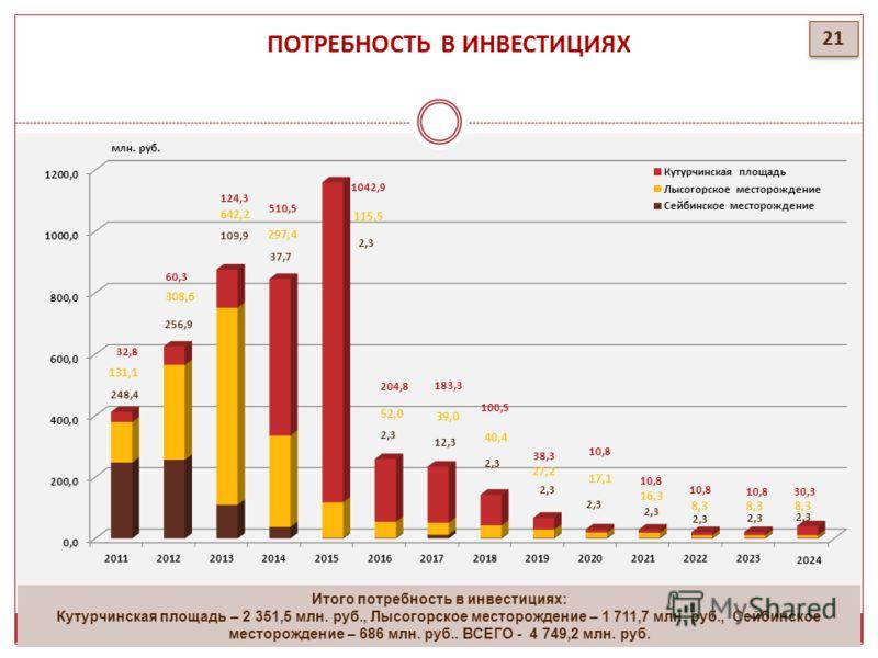 ПОТРЕБНОСТЬ В ИНВЕСТИЦИЯХ 21 Итого потребность в инвестициях: Кутурчинская площадь – 2 351,5 млн. руб., Лысогорское месторождение – 1 711,7 млн. руб., Сейбинское месторождение – 686 млн. руб.. ВСЕГО - 4 749,2 млн. руб. 2024