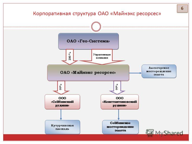 Корпоративная структура OАО «Майнэкс ресорсес» 6 6