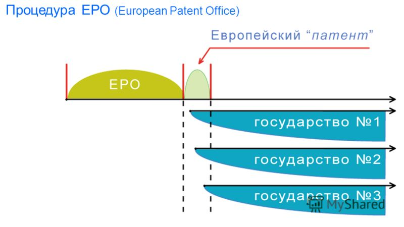 Процедура ЕРО (European Patent Office)