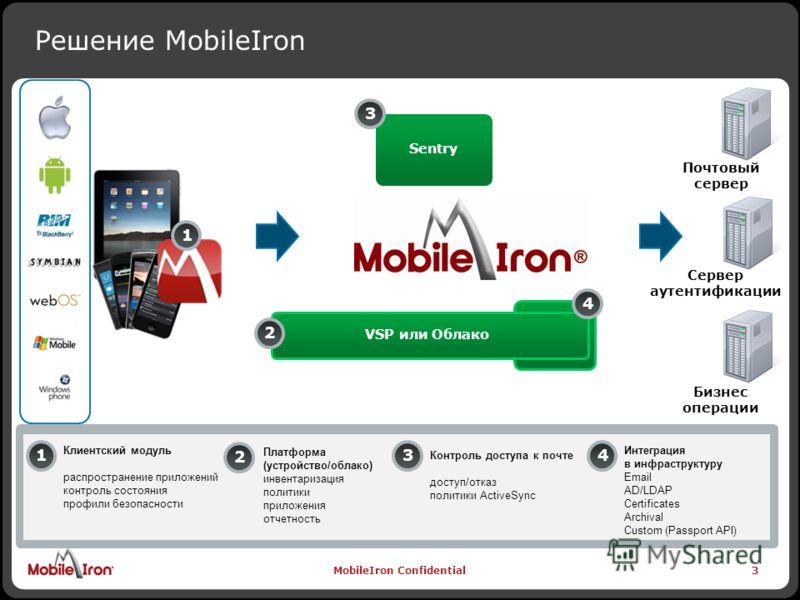 MobileIron Confidential 3 Почтовый сервер Сервер аутентификации Бизнес операции Решение MobileIron 3 Sentry VSP или Облако 22 Платформа (устройство/облако) инвентаризация политики приложения отчетность 3 Контроль доступа к почте доступ/отказ политики
