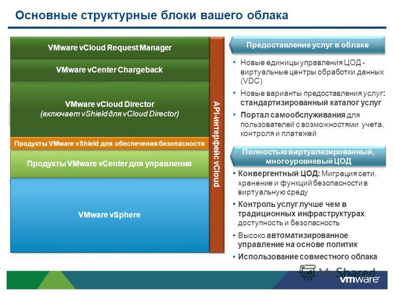 Основные структурные блоки вашего облака vSphere Виртуальный ЦОД 1 («золотой» экземпляр) Виртуальный ЦОД n («серебряный» экземпляр) Порталы самообслуживания Каталоги инфраструктур Внутренние расчеты API-интерфейс vCloud Поставщик облаков Потребитель