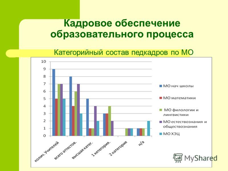Кадровое обеспечение образовательного процесса Категорийный состав педкадров по МО