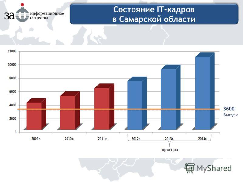 Состояние IT-кадров в Самарской области