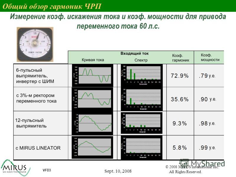 Sept. 10, 2008 11 VFD3 © 2008 MIRUS International Inc. All Rights Reserved. Измерение коэф. искажения тока и коэф. мощности для привода переменного тока 60 л.с. Общий обзор гармоник ЧРП
