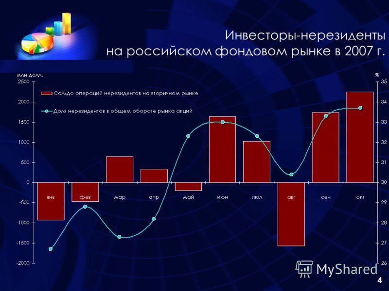 4 Инвесторы-нерезиденты на российском фондовом рынке в 2007 г.