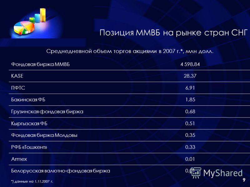 9 Позиция ММВБ на рынке стран СНГ Среднедневной объем торгов акциями в 2007 г.*, млн долл. Фондовая биржа ММВБ4 598,84 KASE28,37 ПФТС6,91 Бакинская ФБ1,85 Грузинская фондовая биржа0,68 Кыргызская ФБ0,51 Фондовая биржа Молдовы0,35 РФБ «Тошкент»0,33 Ar
