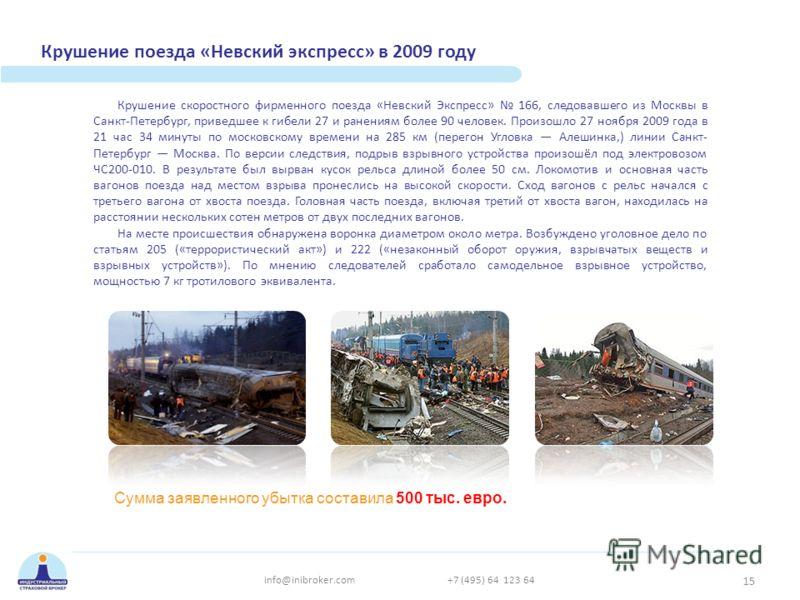 Крушение поезда «Невский экспресс» в 2009 году Крушение скоростного фирменного поезда «Невский Экспресс» 166, следовавшего из Москвы в Санкт-Петербург, приведшее к гибели 27 и ранениям более 90 человек. Произошло 27 ноября 2009 года в 21 час 34 минут