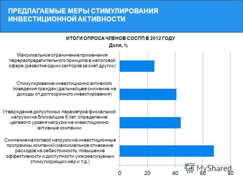 ПРЕДЛАГАЕМЫЕ МЕРЫ СТИМУЛИРОВАНИЯ ИНВЕСТИЦИОННОЙ АКТИВНОСТИ ИТОГИ ОПРОСА ЧЛЕНОВ СОСПП В 2012 ГОДУ
