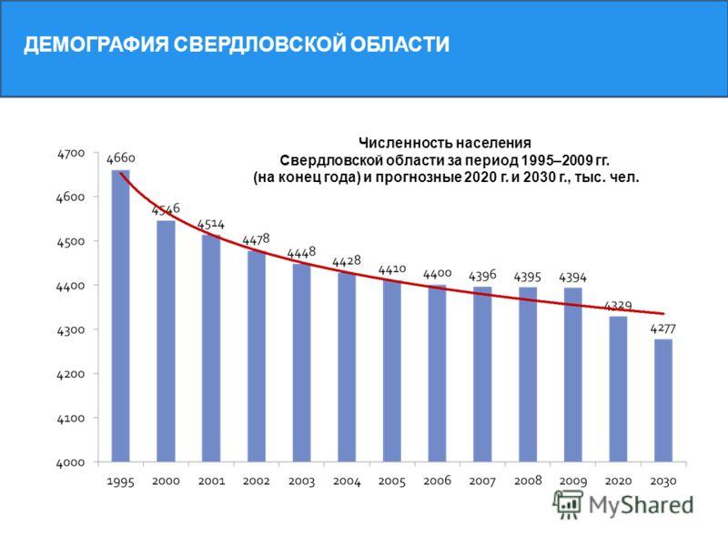Численность населения Свердловской области за период 1995–2009 гг. (на конец года) и прогнозные 2020 г. и 2030 г., тыс. чел. ДЕМОГРАФИЯ СВЕРДЛОВСКОЙ ОБЛАСТИ