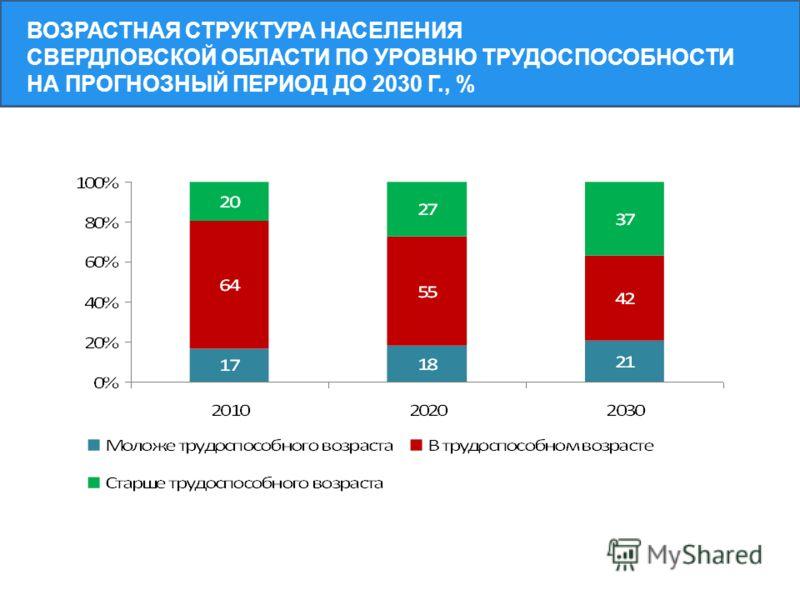 ВОЗРАСТНАЯ СТРУКТУРА НАСЕЛЕНИЯ СВЕРДЛОВСКОЙ ОБЛАСТИ ПО УРОВНЮ ТРУДОСПОСОБНОСТИ НА ПРОГНОЗНЫЙ ПЕРИОД ДО 2030 Г., %