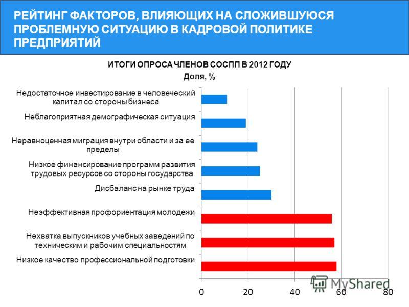 РЕЙТИНГ ФАКТОРОВ, ВЛИЯЮЩИХ НА СЛОЖИВШУЮСЯ ПРОБЛЕМНУЮ СИТУАЦИЮ В КАДРОВОЙ ПОЛИТИКЕ ПРЕДПРИЯТИЙ ИТОГИ ОПРОСА ЧЛЕНОВ СОСПП В 2012 ГОДУ