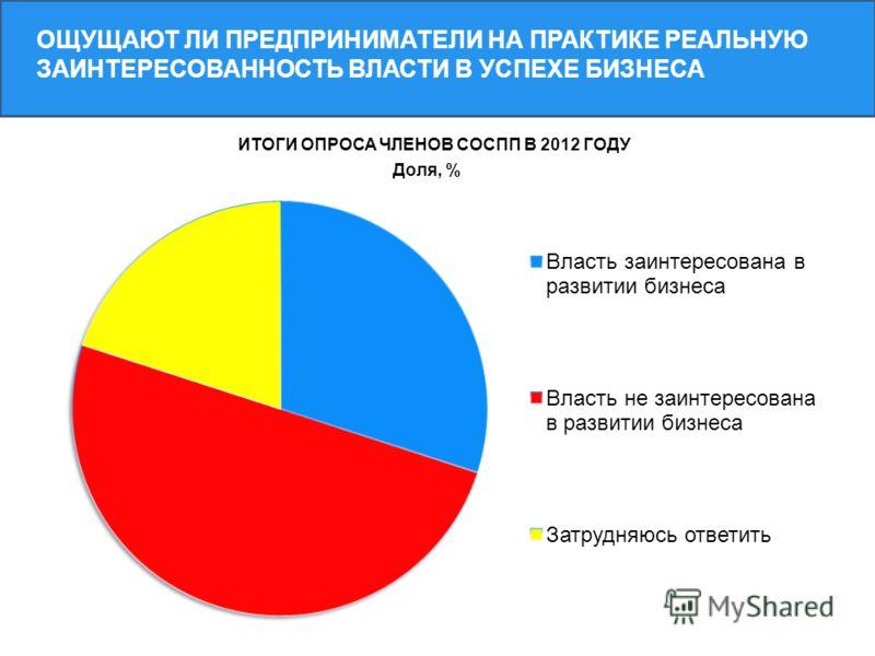 ОЩУЩАЮТ ЛИ ПРЕДПРИНИМАТЕЛИ НА ПРАКТИКЕ РЕАЛЬНУЮ ЗАИНТЕРЕСОВАННОСТЬ ВЛАСТИ В УСПЕХЕ БИЗНЕСА ИТОГИ ОПРОСА ЧЛЕНОВ СОСПП В 2012 ГОДУ