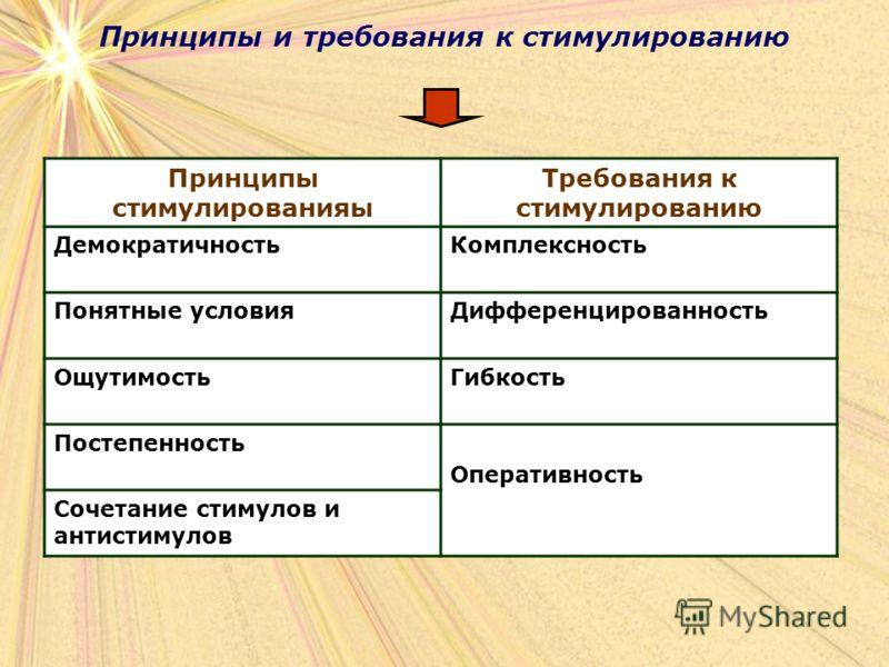 Принципы и требования к стимулированию Принципы стимулированияы Требования к стимулированию ДемократичностьКомплексность Понятные условияДифференцированность ОщутимостьГибкость Постепенность Оперативность Сочетание стимулов и антистимулов