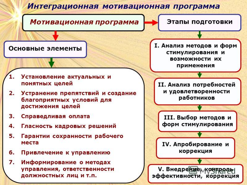 Интеграционная мотивационная программа Мотивационная программа Основные элементы Этапы подготовки 1.Установление актуальных и понятных целей 2.Устранение препятствий и создание благоприятных условий для достижения целей 3.Справедливая оплата 4.Гласно