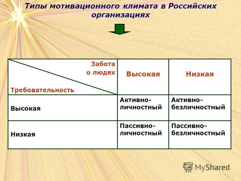 Типы мотивационного климата в Российских организациях Забота о людях Требовательность ВысокаяНизкая Высокая Активно- личностный Активно- безличностный Низкая Пассивно- личностный Пассивно- безличностный