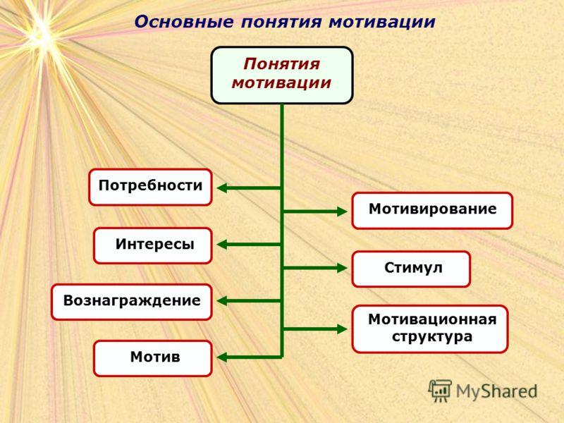 Основные понятия мотивации Понятия мотивации Потребности Интересы Вознаграждение Мотив Мотивационная структура Мотивирование Стимул