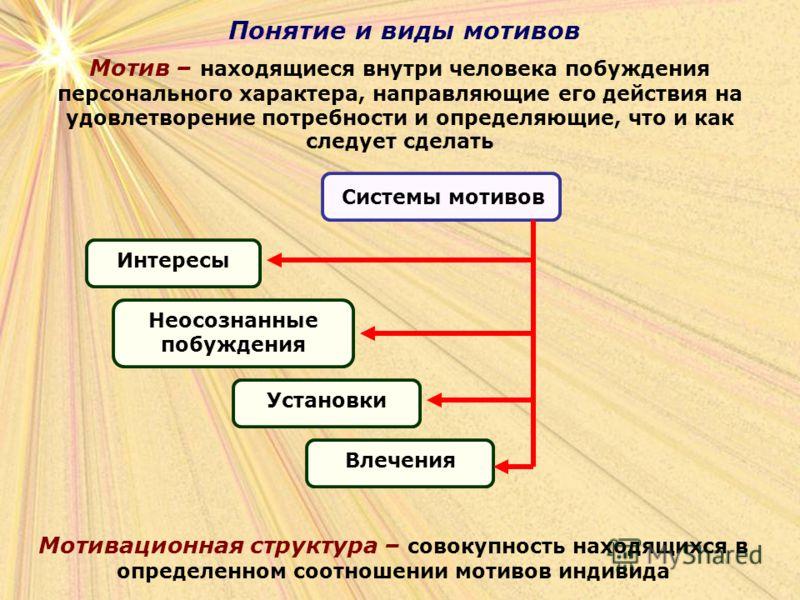Понятие и виды мотивов Мотив – находящиеся внутри человека побуждения персонального характера, направляющие его действия на удовлетворение потребности и определяющие, что и как следует сделать Мотивационная структура – совокупность находящихся в опре