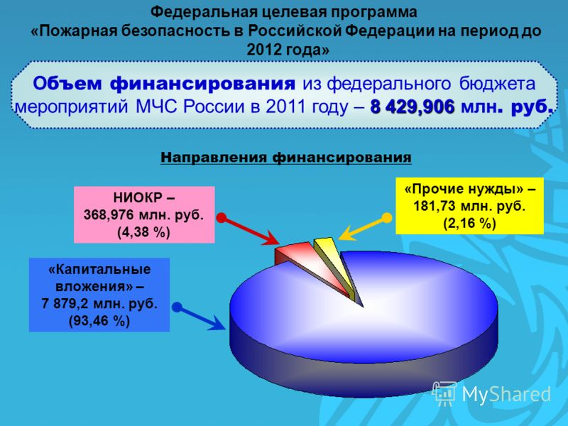 О бъем финансирования из федерального бюджета 8 429,906 мероприятий МЧС России в 2011 году – 8 429,906 млн. руб. Федеральная целевая программа «Пожарная безопасность в Российской Федерации на период до 2012 года» Направления финансирования НИОКР – 36