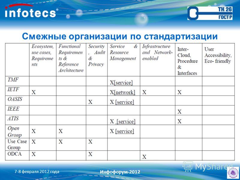 Смежные организации по стандартизации 7-8 февраля 2012 года Инфофорум-2012