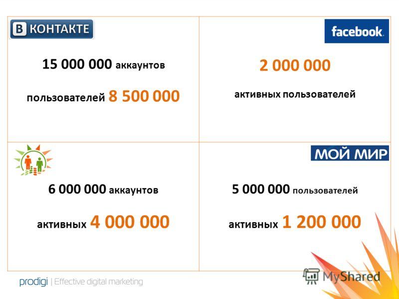 15 000 000 аккаунтов пользователей 8 500 000 2 000 000 активных пользователей 6 000 000 аккаунтов активных 4 000 000 5 000 000 пользователей активных 1 200 000