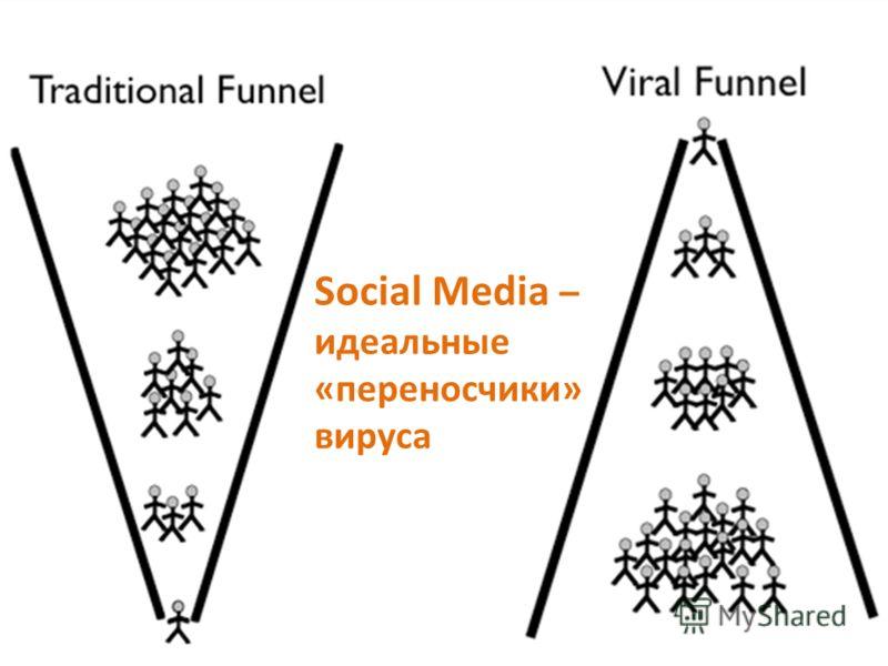 Social Media – идеальные «переносчики» вируса