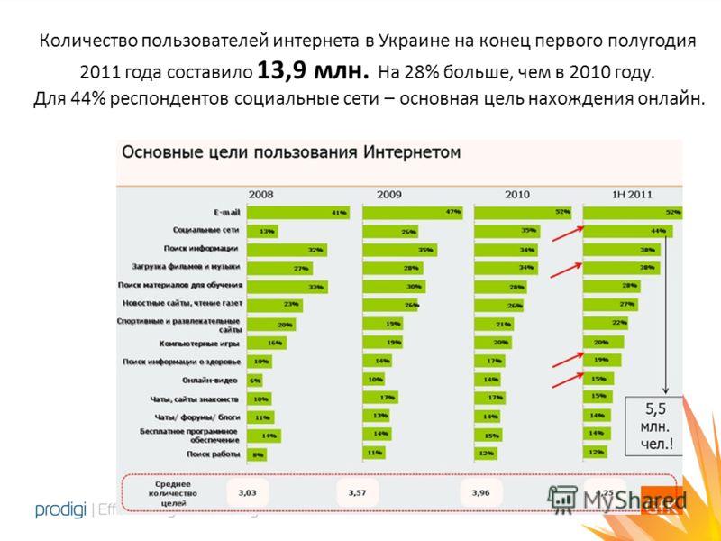 Количество пользователей интернета в Украине на конец первого полугодия 2011 года составило 13,9 млн. На 28% больше, чем в 2010 году. Для 44% респондентов социальные сети – основная цель нахождения онлайн.
