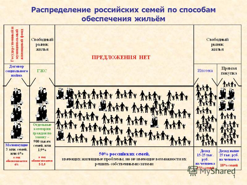 1 Распределение российских семей по способам обеспечения жильём