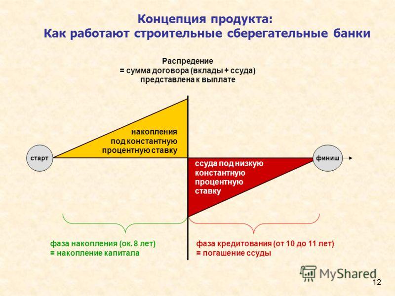 12 Концепция продукта: Как работают строительные сберегательные банки накопления под константную процентную ставку фаза накопления (ок. 8 лет) = накопление капитала фаза кредитования (от 10 до 11 лет) = погашение ссуды финишстарт ссуда под низкую кон