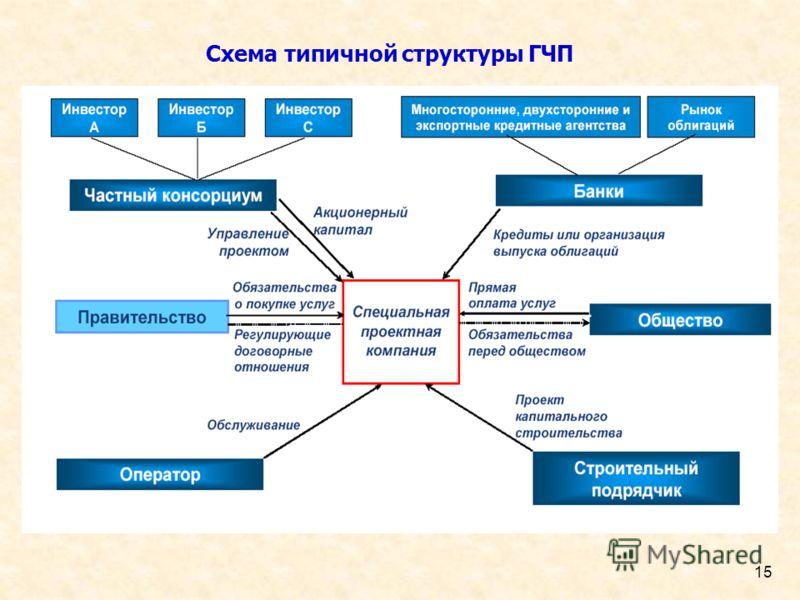 15 Схема типичной структуры ГЧП