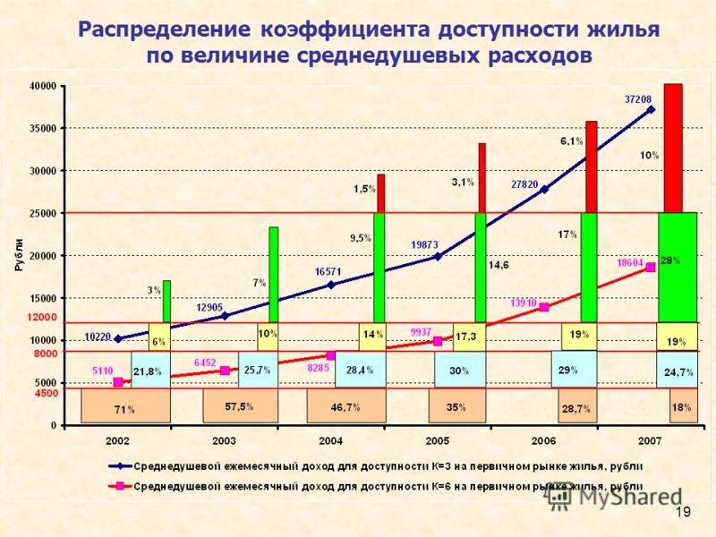 19 Распределение коэффициента доступности жилья по величине среднедушевых расходов