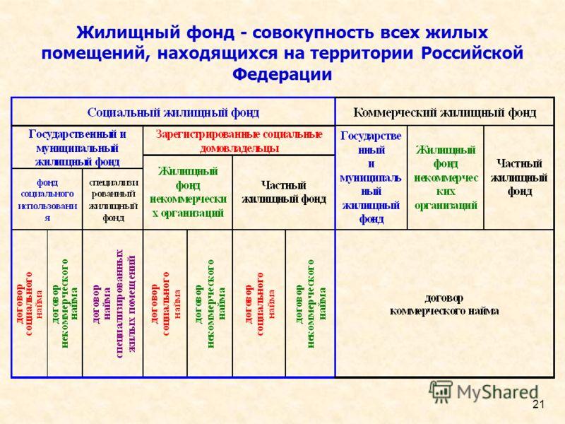 21 Жилищный фонд - совокупность всех жилых помещений, находящихся на территории Российской Федерации
