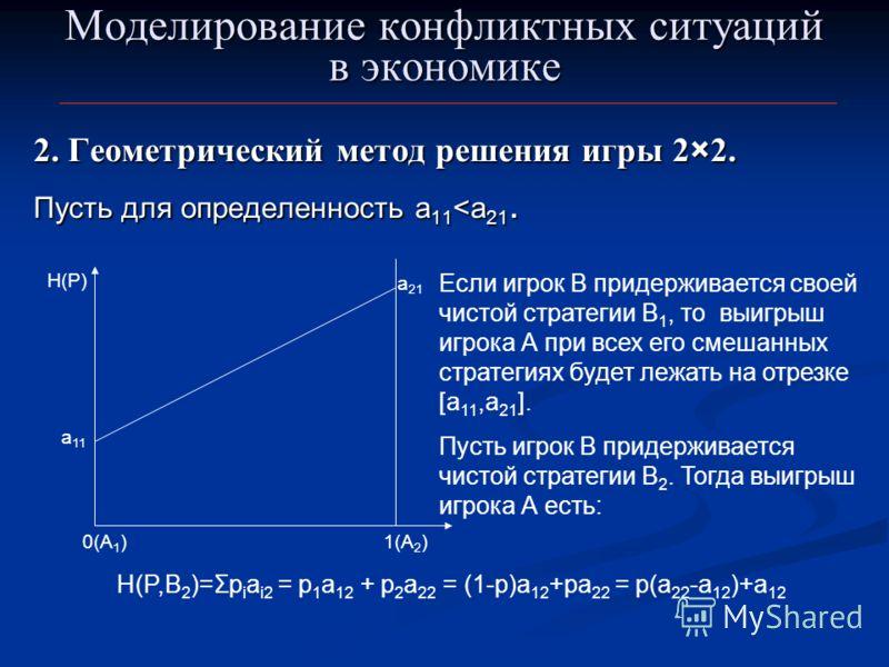 Моделирование конфликтных ситуаций в экономике 2. Геометрический метод решения игры 2×2. Пусть для определенность а 11
