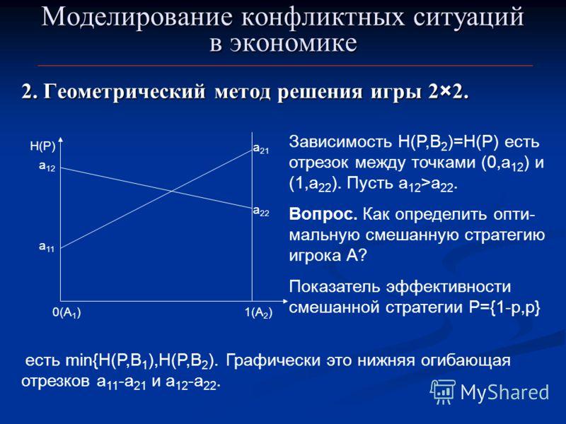 Моделирование конфликтных ситуаций в экономике 2. Геометрический метод решения игры 2×2. 0(А 1 ) а 11 а 21 1(А 2 ) H(P) Зависимость H(P,B 2 )=H(P) есть отрезок между точками (0,a 12 ) и (1,a 22 ). Пусть а 12 >а 22. Вопрос. Как определить опти- мальну