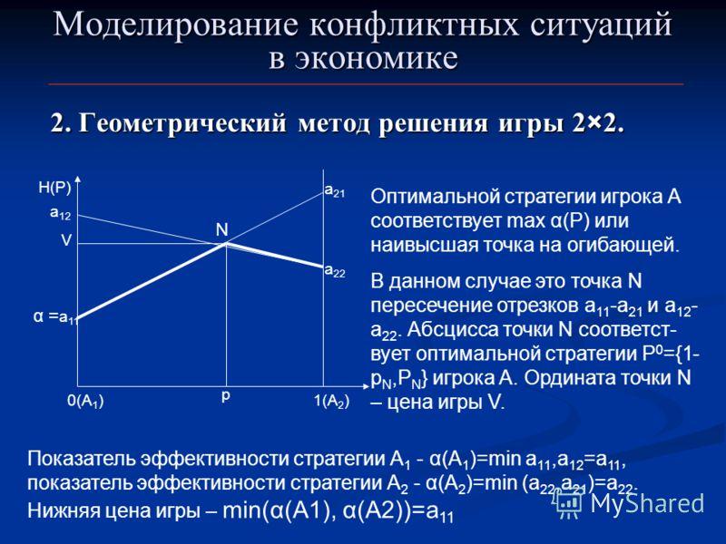Моделирование конфликтных ситуаций в экономике 2. Геометрический метод решения игры 2×2. 0(А 1 ) α = а 11 а 21 1(А 2 ) H(P) а 12 а 22 N p V Оптимальной стратегии игрока А соответствует max α(P) или наивысшая точка на огибающей. В данном случае это то