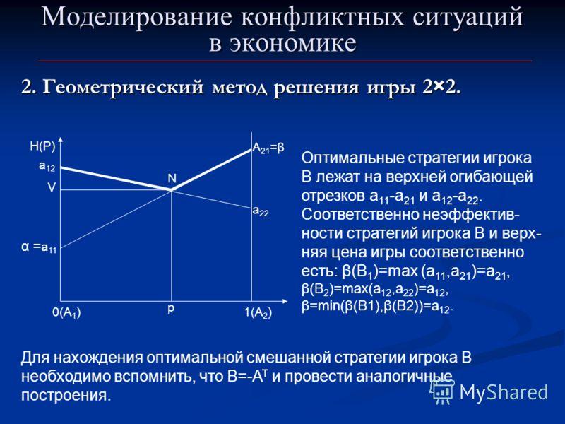 Моделирование конфликтных ситуаций в экономике 2. Геометрический метод решения игры 2×2. 0(А 1 ) α = а 11 А 21 =β 1(А 2 ) H(P) а 12 а 22 p V Оптимальные стратегии игрока В лежат на верхней огибающей отрезков а 11 -а 21 и а 12 -а 22. Соответственно не