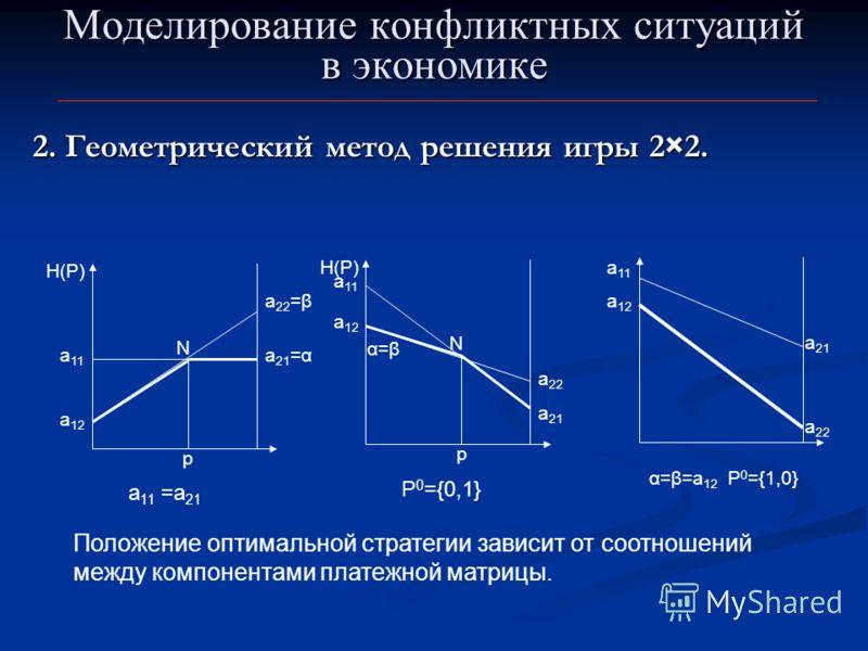 Моделирование конфликтных ситуаций в экономике 2. Геометрический метод решения игры 2×2. а 12 a 22 =β а 11 а 21 =α N p H(P) a 11 =a 21 а 12 a 22 а 11 N p H(P) P 0 ={0,1} а 21 α=βα=β а 11 а 12 а 21 a 22 α=β=a 12 P 0 ={1,0} Положение оптимальной страте