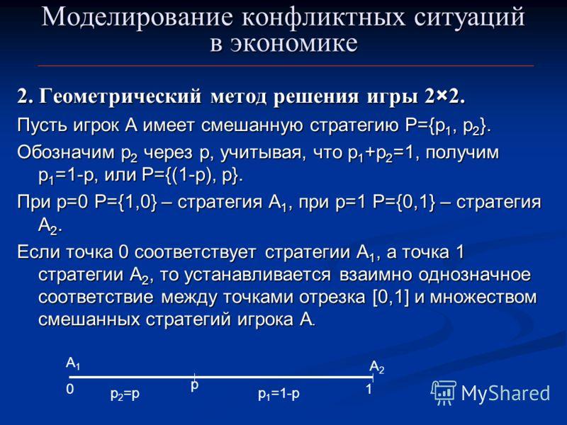 Моделирование конфликтных ситуаций в экономике 2. Геометрический метод решения игры 2×2. Пусть игрок А имеет смешанную стратегию Р={p 1, p 2 }. Обозначим p 2 через p, учитывая, что p 1 +p 2 =1, получим p 1 =1-p, или P={(1-p), p}. При р=0 Р={1,0} – ст