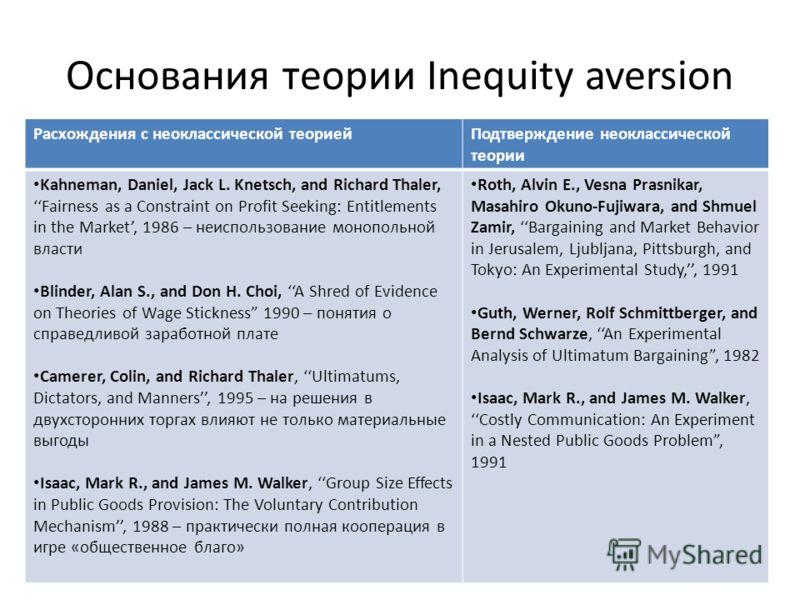 Основания теории Inequity aversion Расхождения с неоклассической теориейПодтверждение неоклассической теории Kahneman, Daniel, Jack L. Knetsch, and Richard Thaler, Fairness as a Constraint on Profit Seeking: Entitlements in the Market, 1986 – неиспол