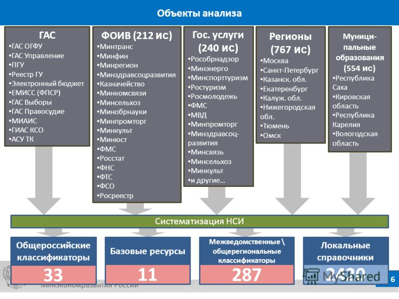 5 Пример взаимодействия ЕС НСИ с внешними информационными системами 5 5 55 5 ЕС НСИ ЭБД НСИ Портал государственных услуг ЕМИСС ГАС «Управление» Государственные ИС Муниципальные ИС Электронный бюджет