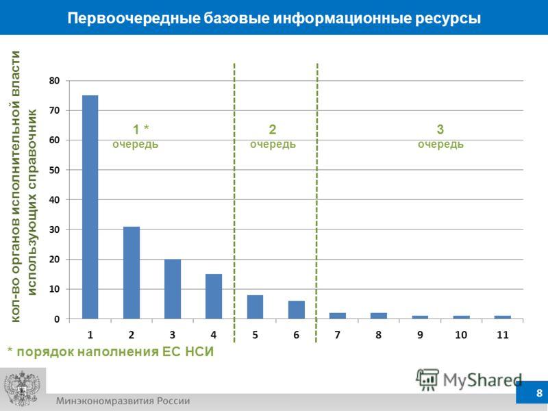 7 Первоочередные общероссийские классификаторы 7 7 77 7 кол-во органов исполнительной власти использующих справочник 1 * очередь 2 очередь 3 очередь * порядок наполнения ЕС НСИ