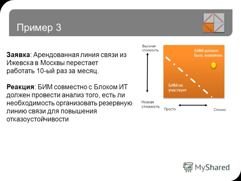 Пример 3 Заявка: Арендованная линия связи из Ижевска в Москвы перестает работать 10-ый раз за месяц. Реакция: БИМ совместно с Блоком ИТ должен провести анализ того, есть ли необходимость организовать резервную линию связи для повышения отказоустойчив