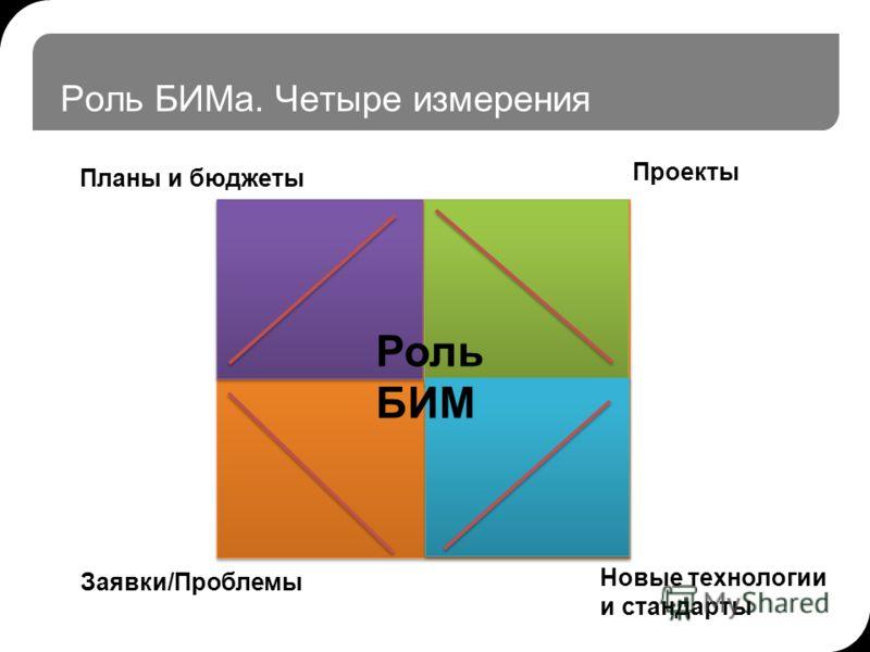 Роль БИМа. Четыре измерения Планы и бюджеты Заявки/Проблемы Новые технологии и стандарты Проекты Роль БИМ
