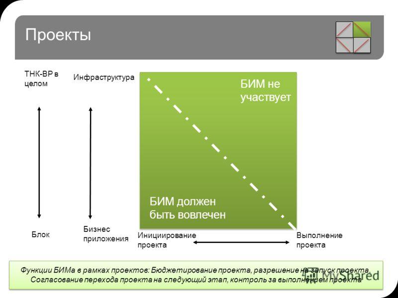 Проекты ТНК-ВР в целом Блок Инициирование проекта Выполнение проекта БИМ должен быть вовлечен БИМ не участвует Инфраструктура Бизнес приложения Функции БИМа в рамках проектов: Бюджетирование проекта, разрешение на запуск проекта, Согласование переход