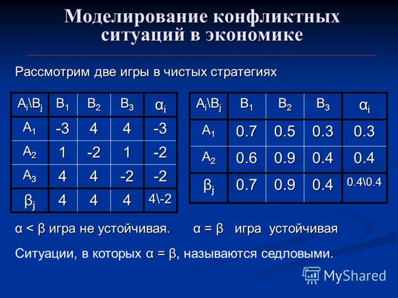 Моделирование конфликтных ситуаций в экономике Рассмотрим две игры в чистых стратегиях A i \B j B1B1B1B1 B2B2B2B2 B3B3B3B3 αiαiαiαi A1A1A1A1-344-3 A2A2A2A21-21-2 A3A3A3A344-2-2 βjβjβjβj4444\-2 B1B1B1B1 B2B2B2B2 B3B3B3B3 αiαiαiαi A1A1A1A10.70.50.30.3