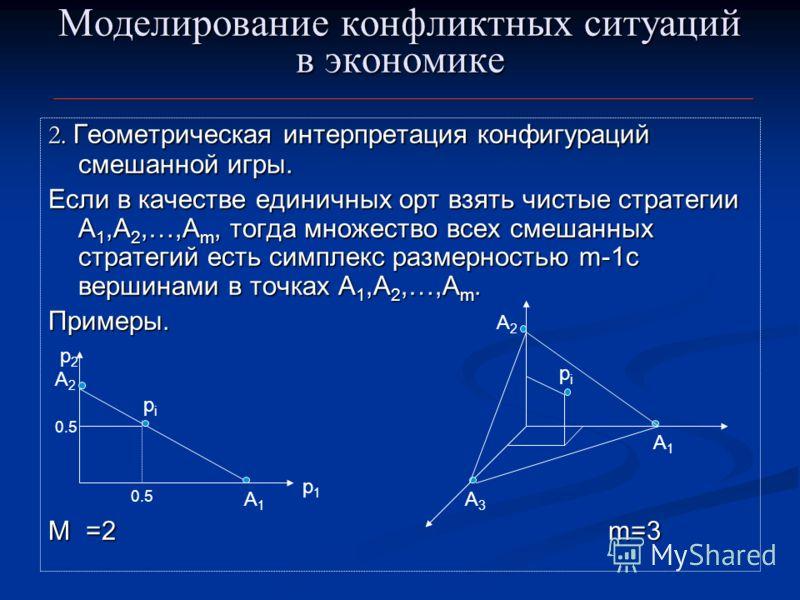 Моделирование конфликтных ситуаций в экономике 2. Геометрическая интерпретация конфигураций смешанной игры. Если в качестве единичных орт взять чистые стратегии А 1,A 2,…,А m, тогда множество всех смешанных стратегий есть симплекс размерностью m-1с в