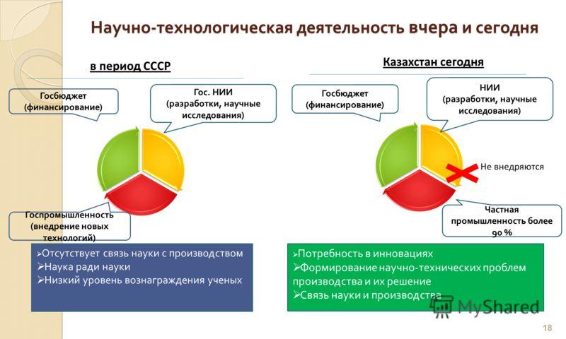 Научно - технологическая деятельность вчера и сегодня 18 в период СССР Гос. НИИ ( разработки, научные исследования ) Госбюджет ( финансирование ) Госпромышленность ( внедрение новых технологий ) Казахстан сегодня НИИ ( разработки, научные исследовани