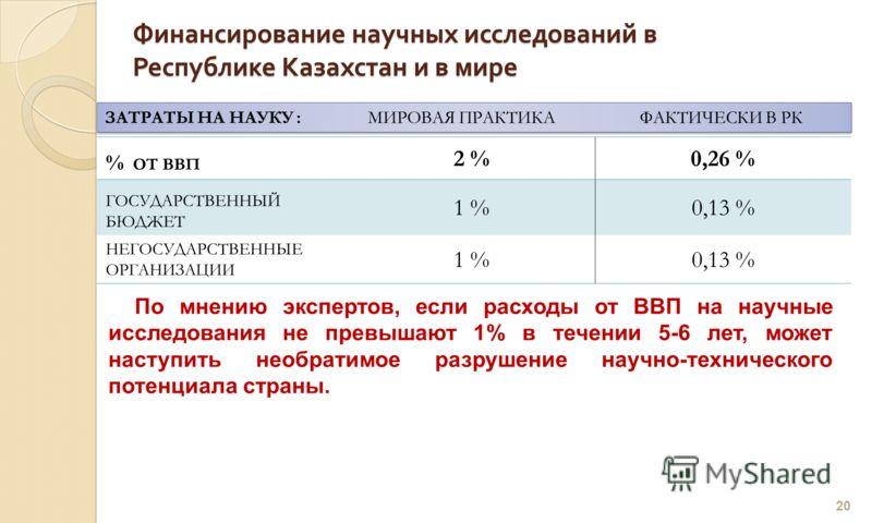 Финансирование научных исследований в Республике Казахстан и в мире 20 ЗАТРАТЫ НА НАУКУ : МИРОВАЯ ПРАКТИКА ФАКТИЧЕСКИ В РК По мнению экспертов, если расходы от ВВП на научные исследования не превышают 1% в течении 5-6 лет, может наступить необратимое